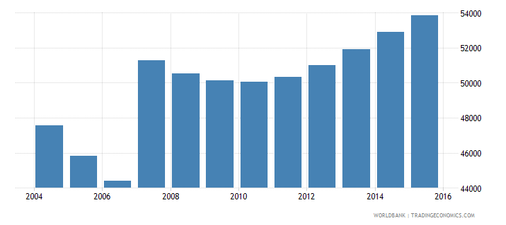 cyprus population ages 5 9 total wb data