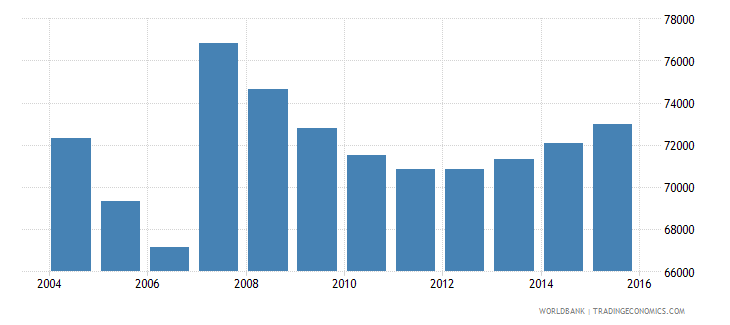 cyprus population ages 6 12 total wb data