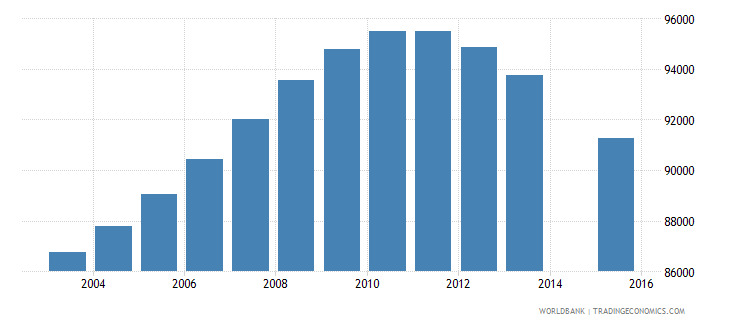 czech republic population age 2 total wb data