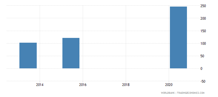 dominica present value of external debt percent of exports of goods services and income wb data