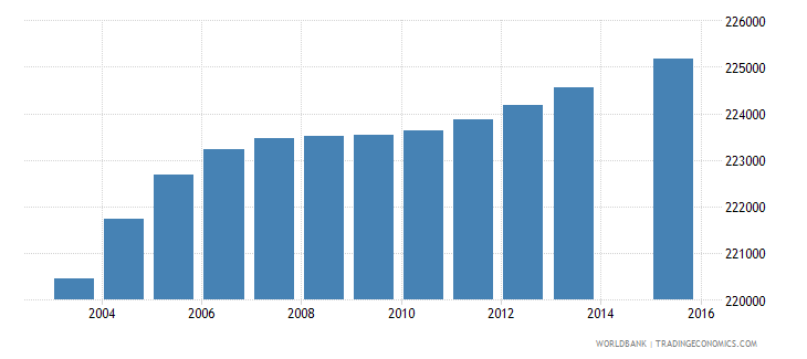 dominican republic population age 1 total wb data