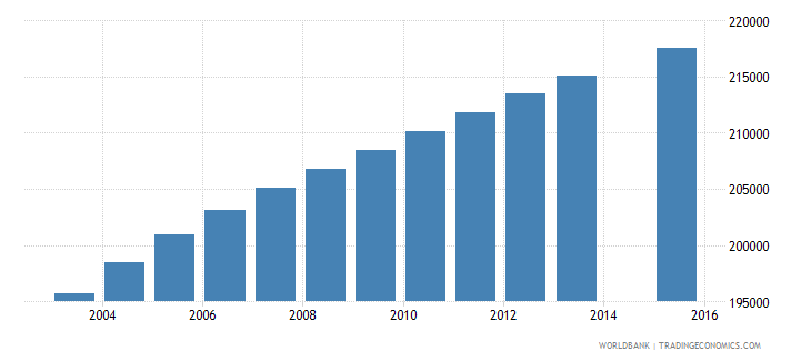 dominican republic population age 12 total wb data
