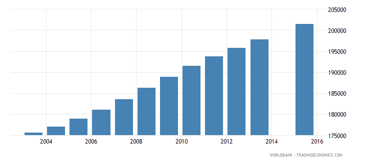 dominican republic population age 18 total wb data