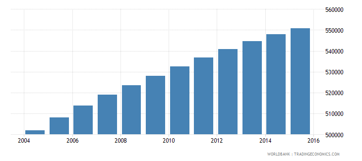 dominican republic population ages 10 14 male wb data