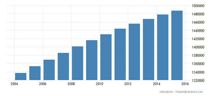 dominican republic population ages 11 17 total wb data