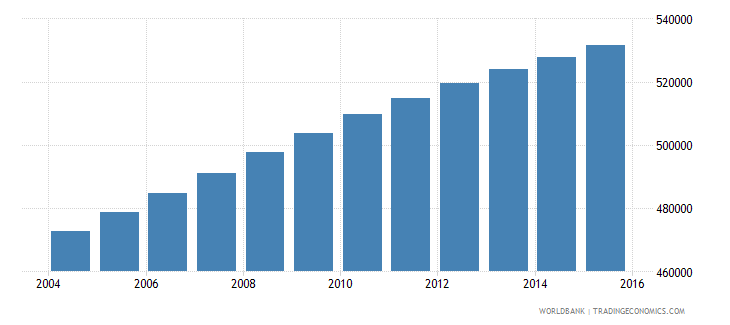 dominican republic population ages 13 17 male wb data