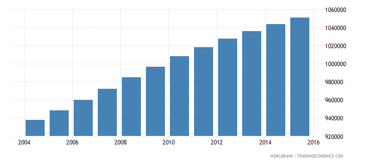 dominican republic population ages 13 17 total wb data