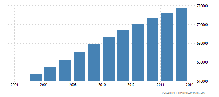 dominican republic population ages 13 19 female wb data