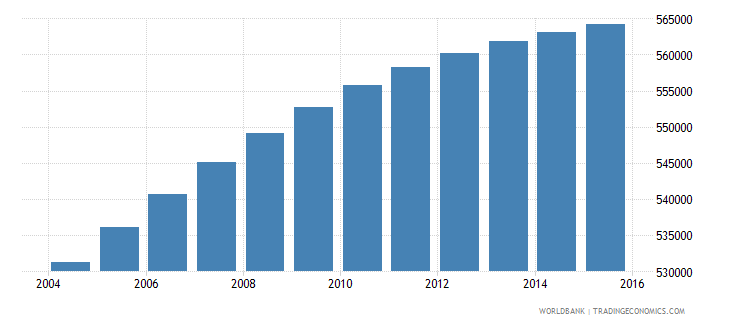 dominican republic population ages 6 10 male wb data
