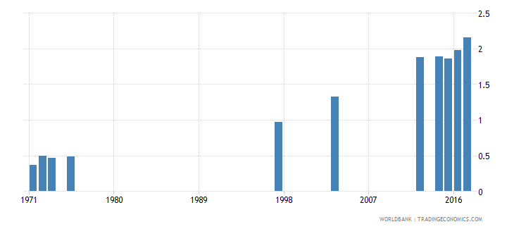 dominican republic school life expectancy tertiary male years wb data