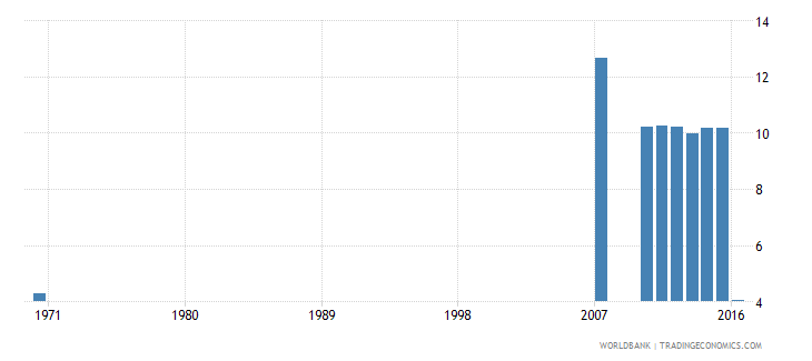 dominican republic uis percentage of population age 25 with completed primary education total wb data