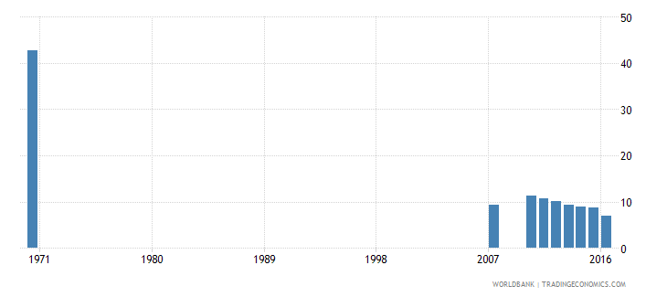 dominican republic uis percentage of population age 25 with no schooling female wb data