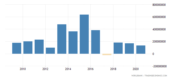 el salvador net flows on external debt private nonguaranteed png nfl us dollar wb data