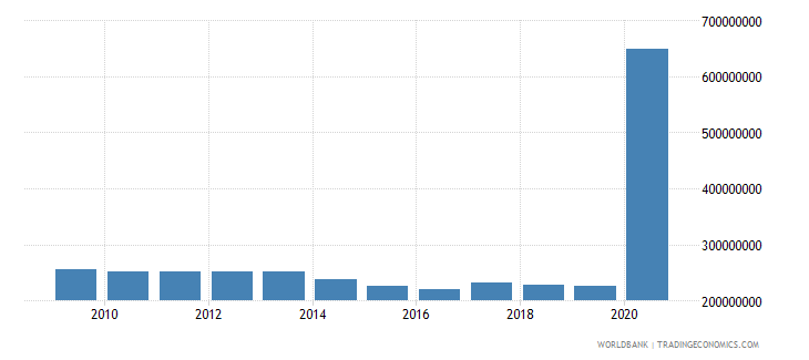 el salvador use of imf credit dod us dollar wb data