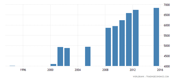 equatorial guinea enrolment in grade 4 of primary education female number wb data