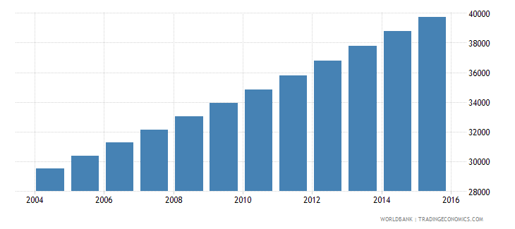 equatorial guinea population ages 14 19 male wb data