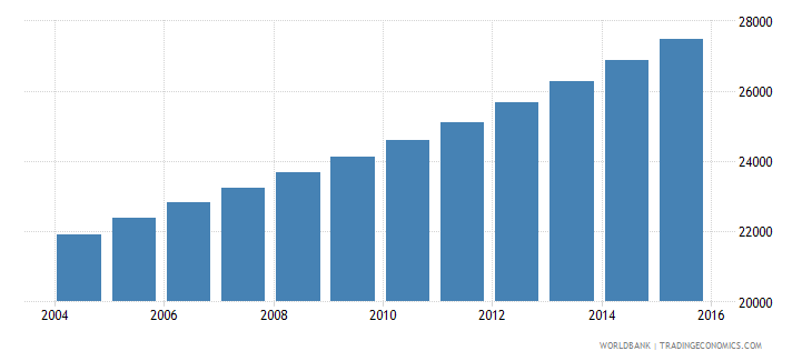 equatorial guinea population ages 3 5 male wb data