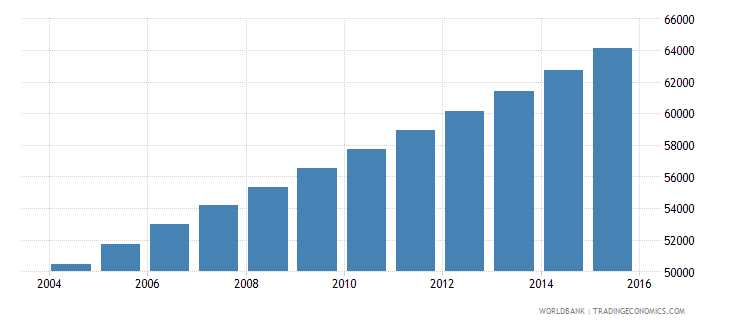 equatorial guinea population ages 7 10 total wb data