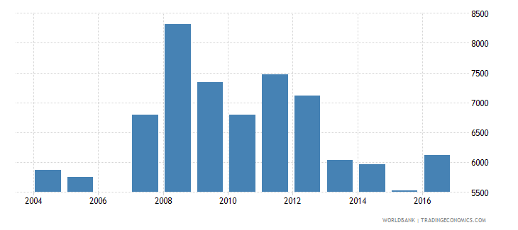 estonia government expenditure per secondary student constant ppp$ wb data