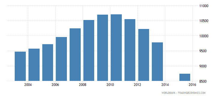 estonia population age 24 female wb data