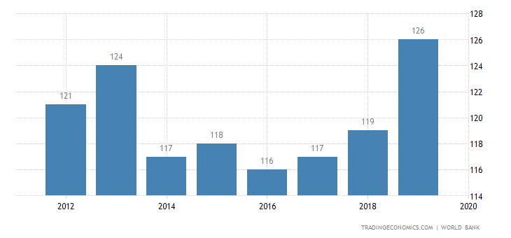 Ease Of Doing Business In Argentina 2019 Data Chart Calendar
