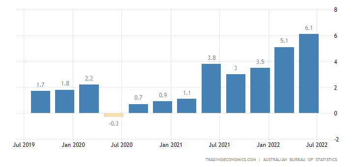 Low Gas Prices >> Australia Inflation Rate | 1951-2018 | Data | Chart | Calendar | Forecast