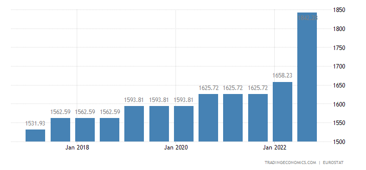 Belgium gross minimum monthly wage 1999 2018 data for Marke minimum