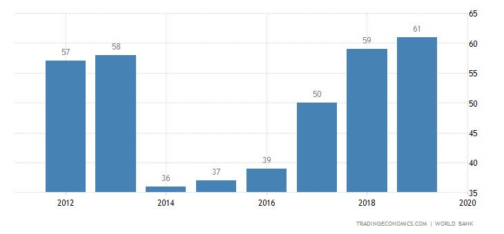 Record Number of Economies Carried Out Business Reforms in Past Year: Doing Business