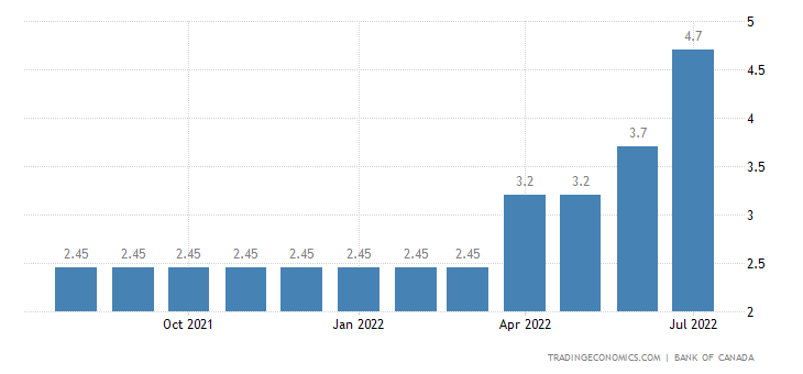 Canada chartered banks prime lending rate 2019 data chart