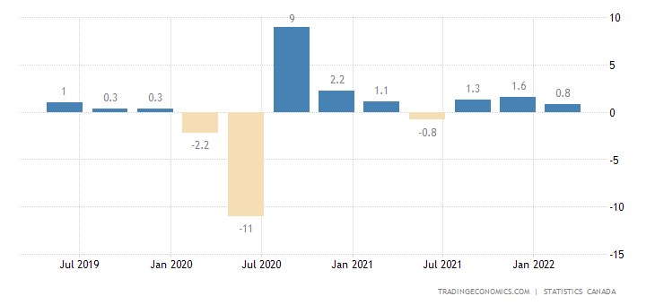Canada Gdp Growth Rate 1961 2018 Data Chart Calendar Forecast
