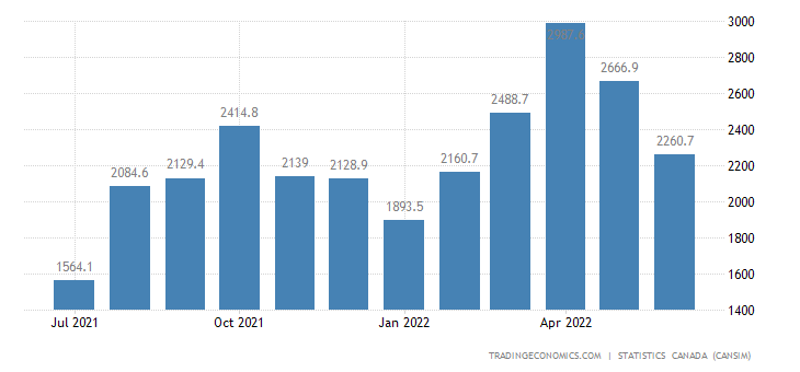 Canada Imports of (bop) - Clothing, Footwear and Textile ...
