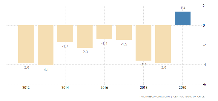pakistan current account to gdp Pakistan's current account deficit talking to the express tribune also the issue with regards to fiscal deficit for pakistan isn't that debt to gdp ratio.