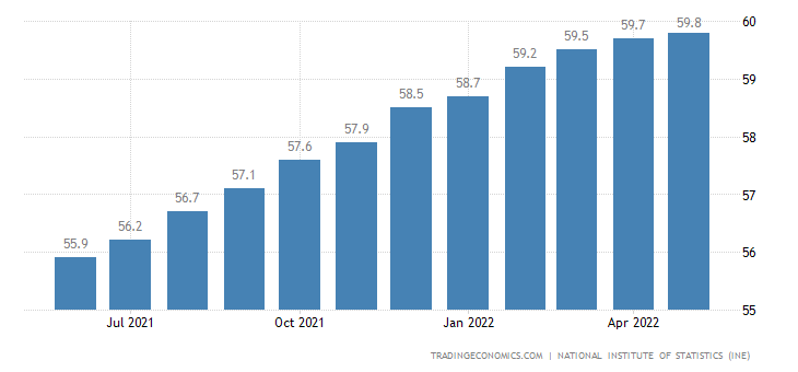 Calendar Year Maximum : Chile labor force participation rate data