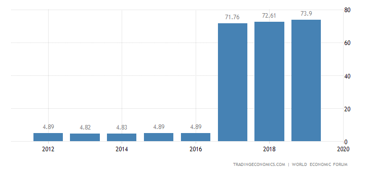 China Competitiveness Index - 2019 - Data - Chart ...