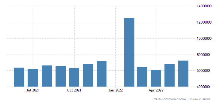China Exports of Auto Parts | 1998-2018 | Data | Chart | Calendar