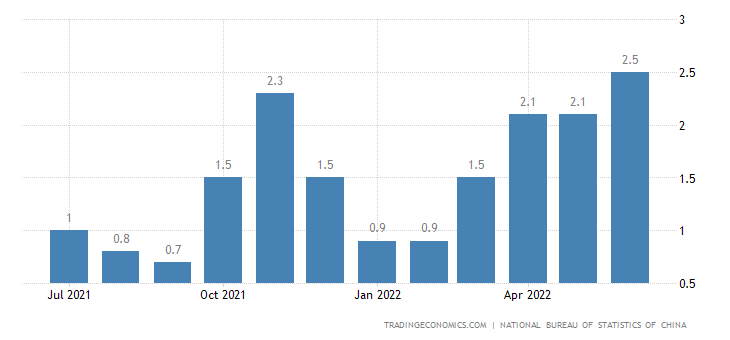 china inflation rate 2018 data chart calendar forecast news
