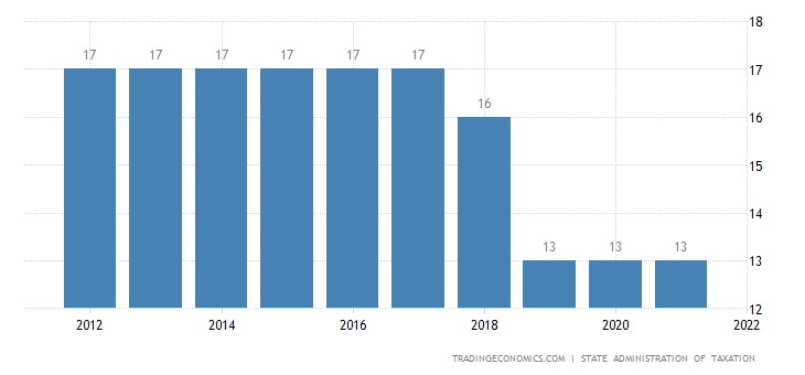 China sales tax rate vat 2006 2018 data chart calendar preview fandeluxe Gallery