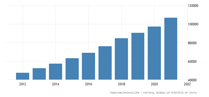 China Average Yearly Wages | 2019 | Data | Chart ...