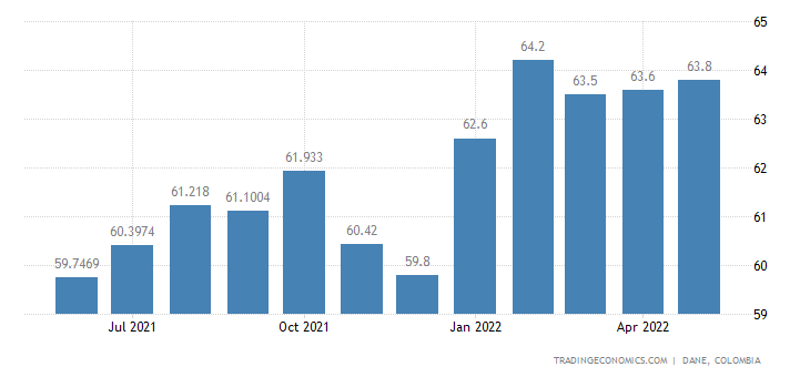Colombia Labor Force Participation Rate | 2001-2018