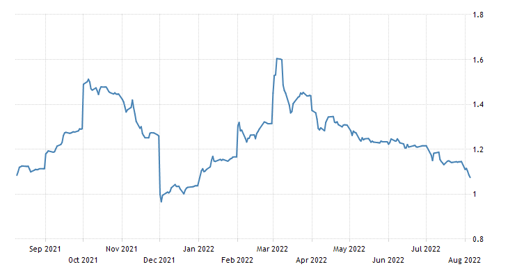 US Residential Propane Price Chart