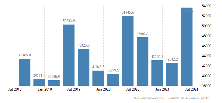 Egypt GDP From Transport   2007-2018   Data