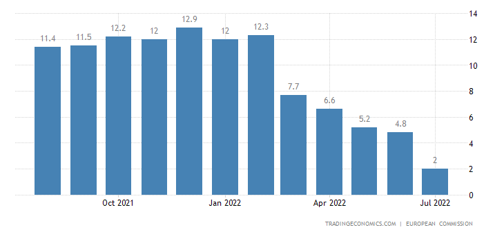 European Union Industry Confidence | 2019 | Data | Chart ...