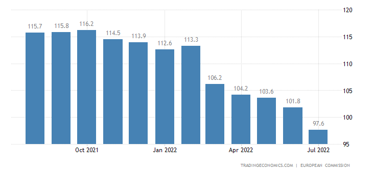 European Union Economic Sentiment Indicator | 2019 | Data ...