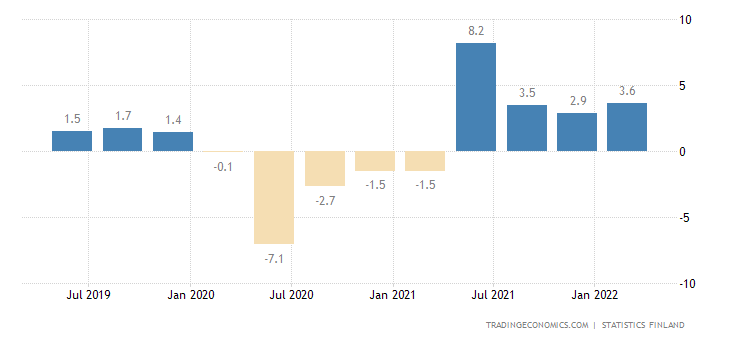 Finland GDP Annual Growth Rate | 2019 | Data | Chart ...