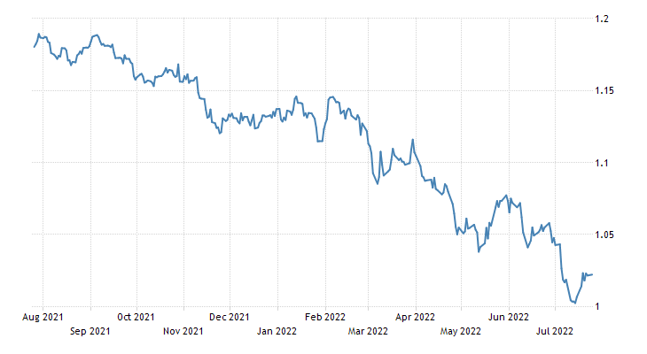 Euro Exchange Rate - EUR/USD - Germany | 2019 | Data | Chart | Calendar