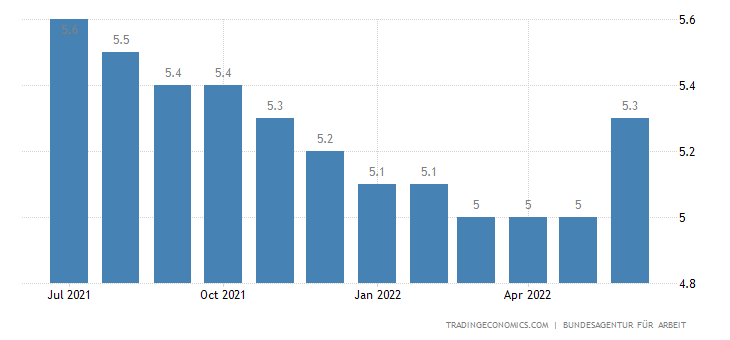 Germany Unemployment Rate 2019 Data Chart Calendar
