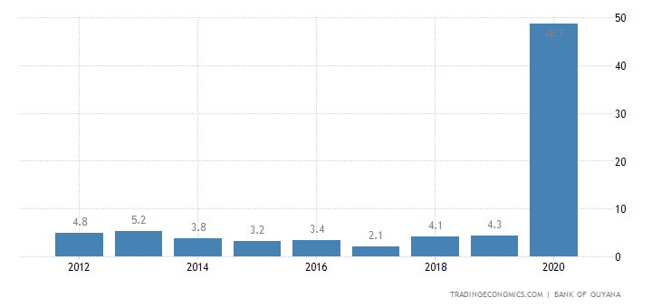Calendar Year Maximum : Guyana gdp annual growth rate data chart