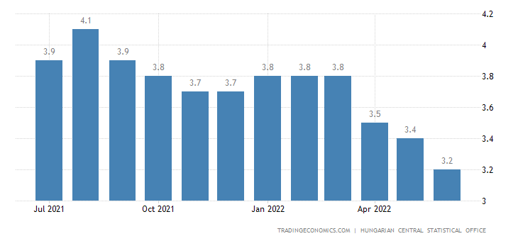 unemployment in hungary the effect