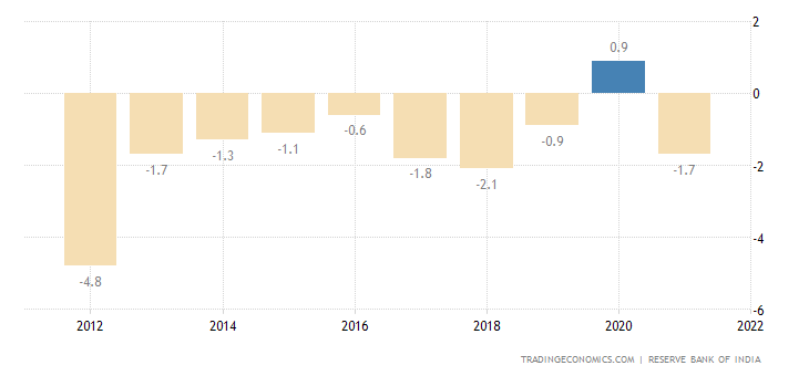 India Current Account to GDP | 1970-2018 | Data | Chart ...