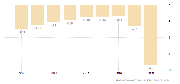 india central government budget 2018 data chart calendar